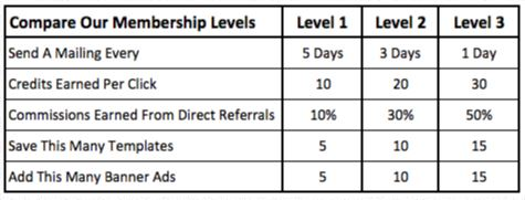 list building on crack membership levels